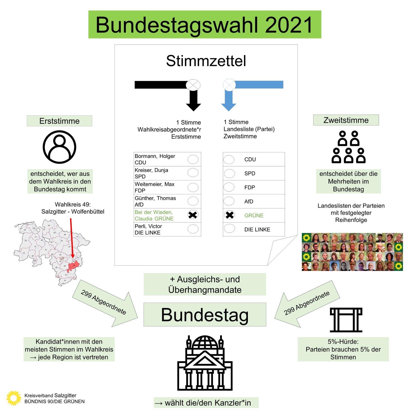 Sonntag ist Bundestagswahl 2021